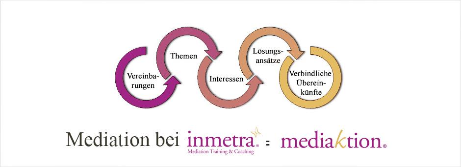 mediaktion